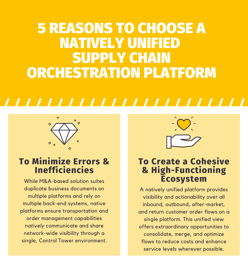 Natively-Unified-Supply-Chain-Orchestration-Platform-Infographic cover