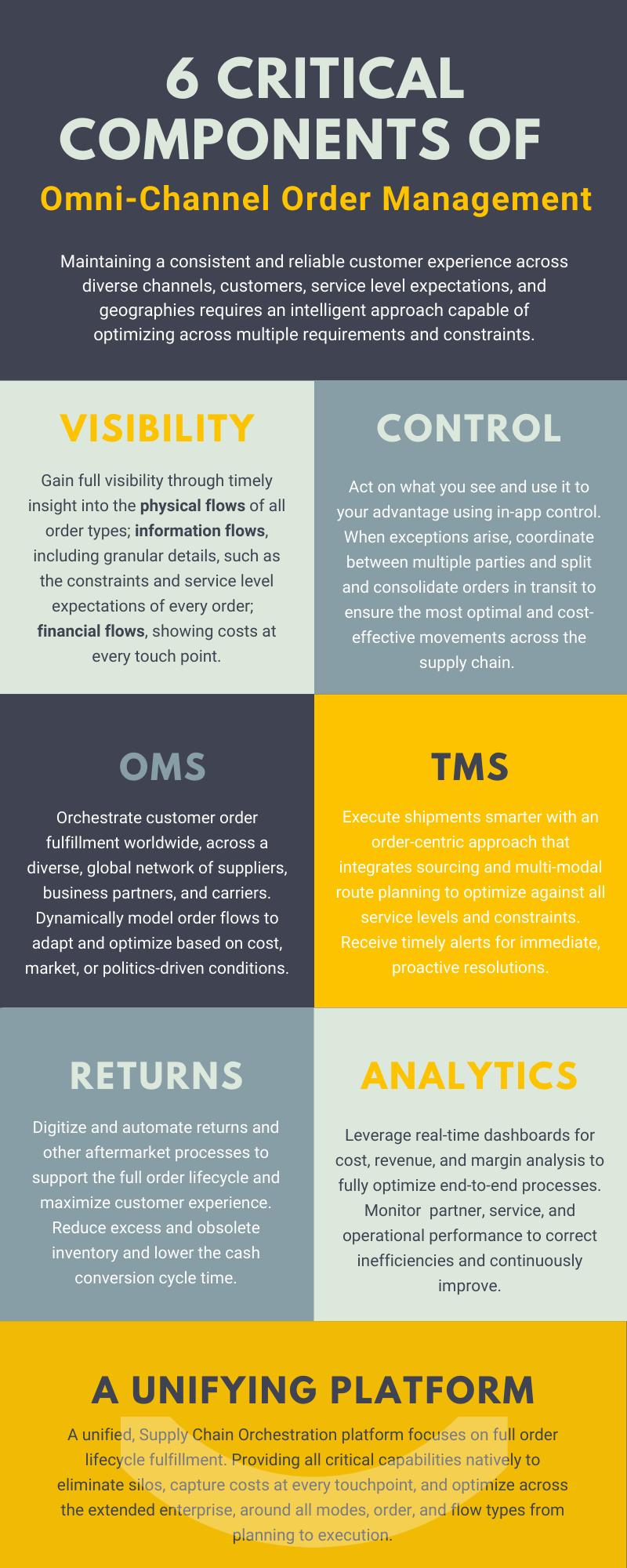 Omni-Channel Order Management Infographic