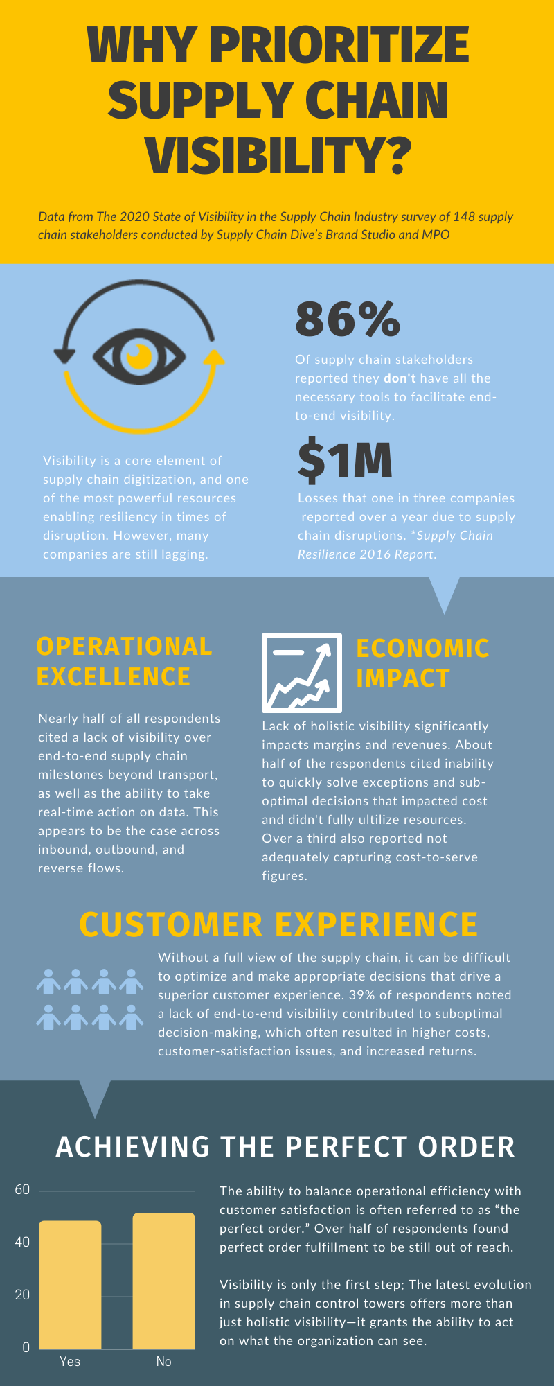 Supply Chain Visibility Infographic