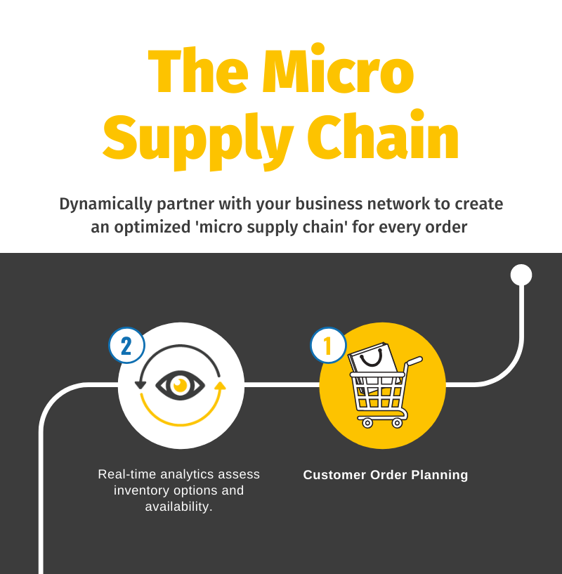 Micro-Supply-Chain - Infographics-Feature-Image